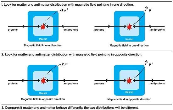 Cientistas descobrem assimetria entre matéria e antimatéria