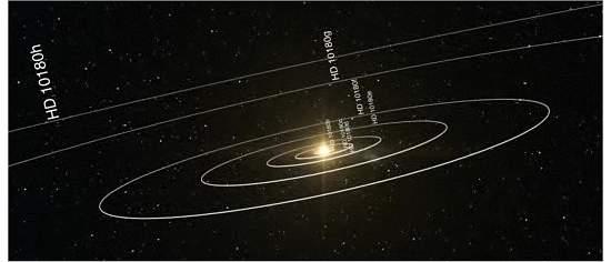 Descoberto novo sistema planetário com sete planetas