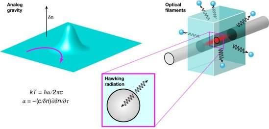 Radiação de buracos negros é simulada com raios laser