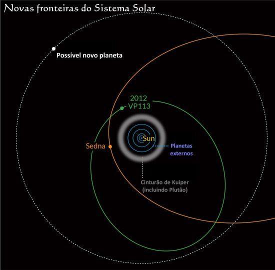 Novo planeta-anão dá pista de planeta gigante distante