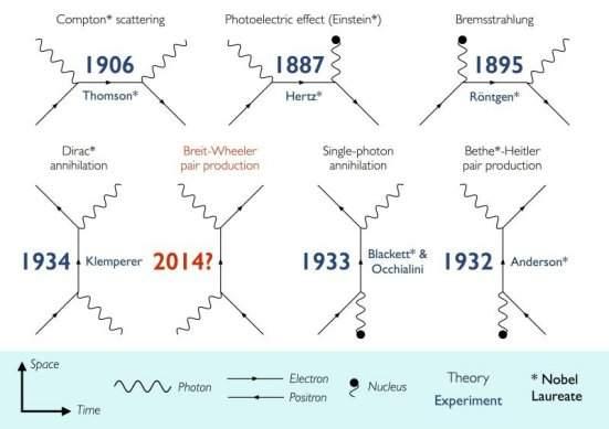 Experimento vai criar matéria e antimatéria de pura luz