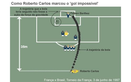 Físicos criam equação que descreve gol de falta de Roberto Carlos