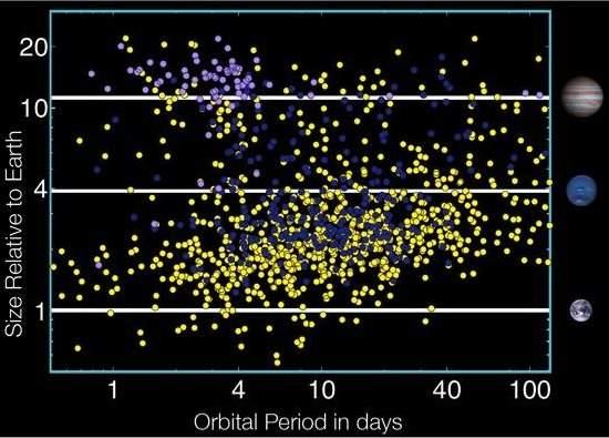 NASA: Kepler pode ter encontrado 54 planetas na zona habitável